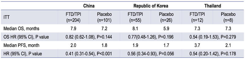 Trifluridine/Tipiracil Improves Survival in Patients with Metastatic Colorectal Cancer
