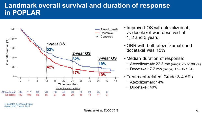 Landmark Overall Survival and Duration of Response in POPLAR