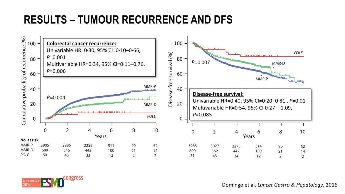 Pole Mutations Identified In Stage Ii Iii Colorectal Cancer As A Biomarker For Favourable Prognosis Esmo