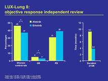 ESMO Congress 2014 1222O LUX Lung 8 objective response