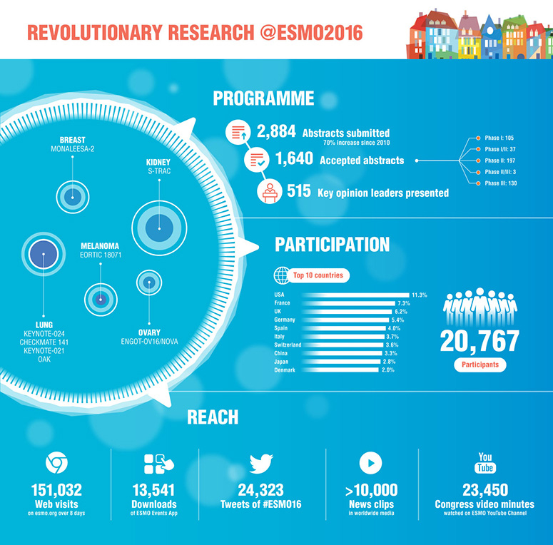 ESMO 2016 Revolutionary Research Infographic