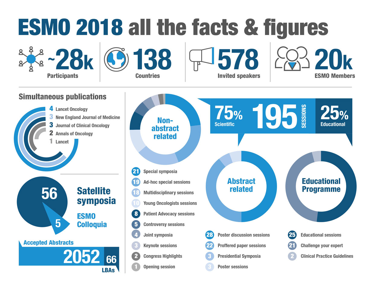 ESMO 2018 in Numbers
