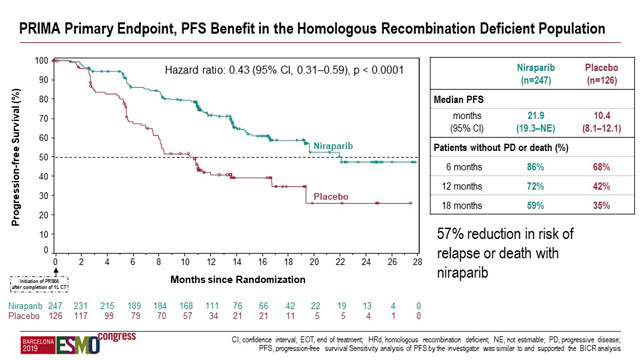 Niraparib Prolongs Pfs In Patients With Newly Diagnosed Advanced