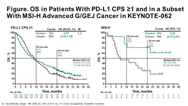 Gastric cancer keytruda, Endometrial cancer keytruda