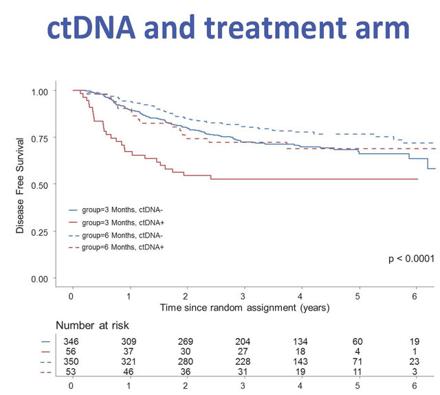 Ctdna From Patients With Colon Cancer Is Indicative Of Outcome