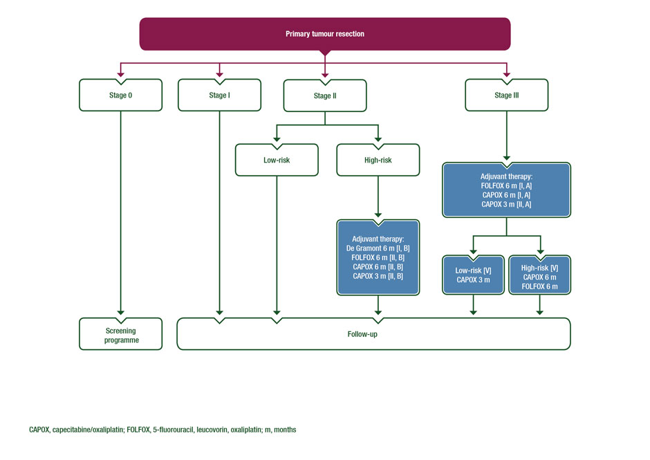 Early Colon Cancer Treatment Recommendations Algorithm