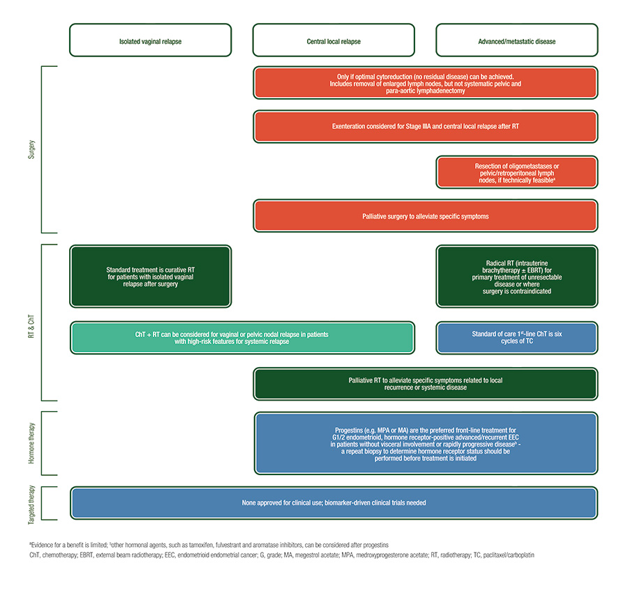 Endometrial Cancer Algorithms Advanced Recurrent Disease Treatment Algorithm
