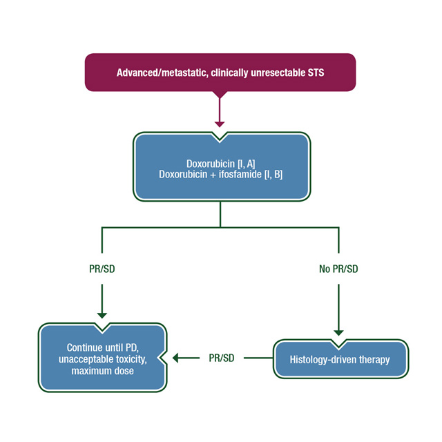 ESMO–EURACAN Clinical Practice Guidelines for diagnosis, treatment and follow-up