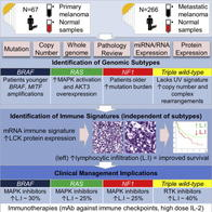 Genomic classification of cutaneous melanoma