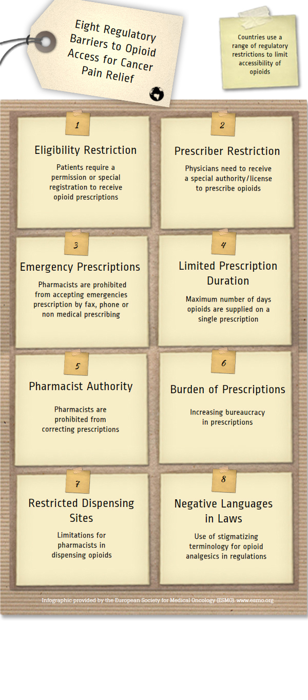 ESMO-global-opioid-policy-initiative-infographic-eight-regulatory-barriers