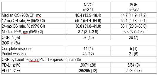 ESMO-2019-Press-Release-Hepatocellular-Carcinoma-Checkmate459