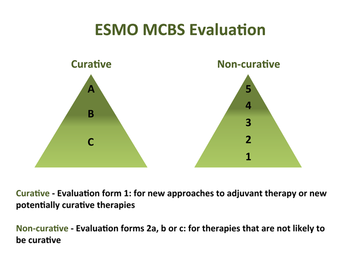 ESMO Magnitude of Clinical Benefits Scale